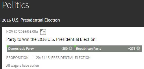 Presidential Betting